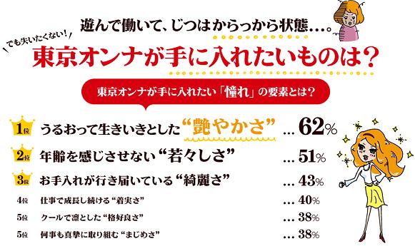 """(画像:SALON TOKYO)70%以上の""""東京オンナ""""は肌と髪に敏感"""