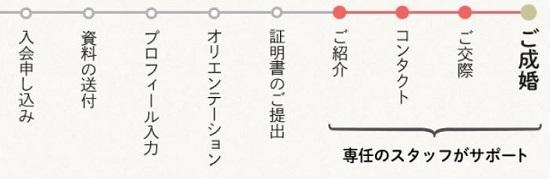 (画像:Yahoo!婚活コンシェル)002